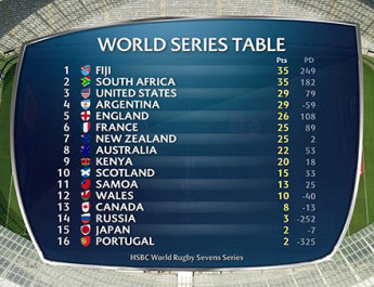 Sevens-World-Series-standings-14-12-2015-450x340